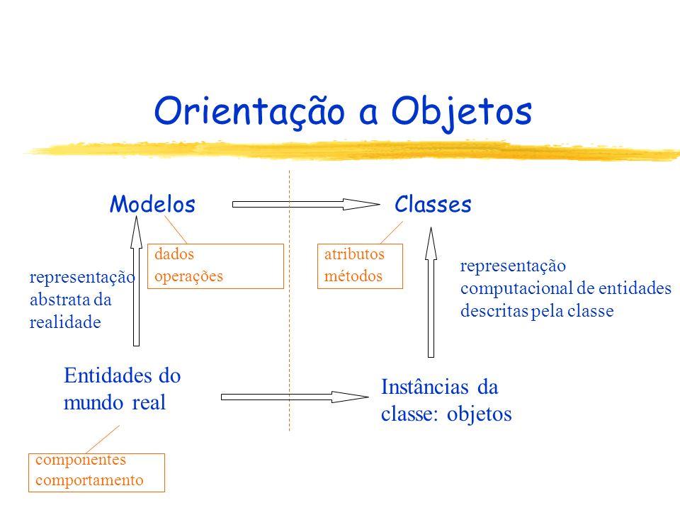 Orientação a Objetos Modelos Classes representação computacional de entidades descritas pela classe Instâncias da classe: objetos representação abstrata da realidade Entidades do mundo real dados operações atributos métodos componentes comportamento