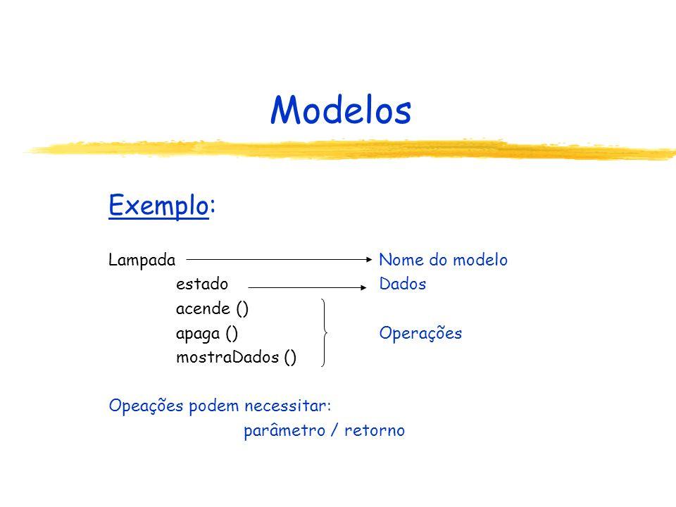 Modelos Exemplo: LampadaNome do modelo estadoDados acende () apaga ()Operações mostraDados () Opeações podem necessitar: parâmetro / retorno
