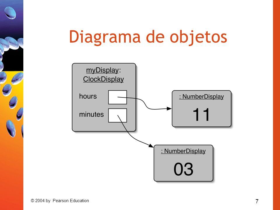 7 © 2004 by Pearson Education Diagrama de objetos