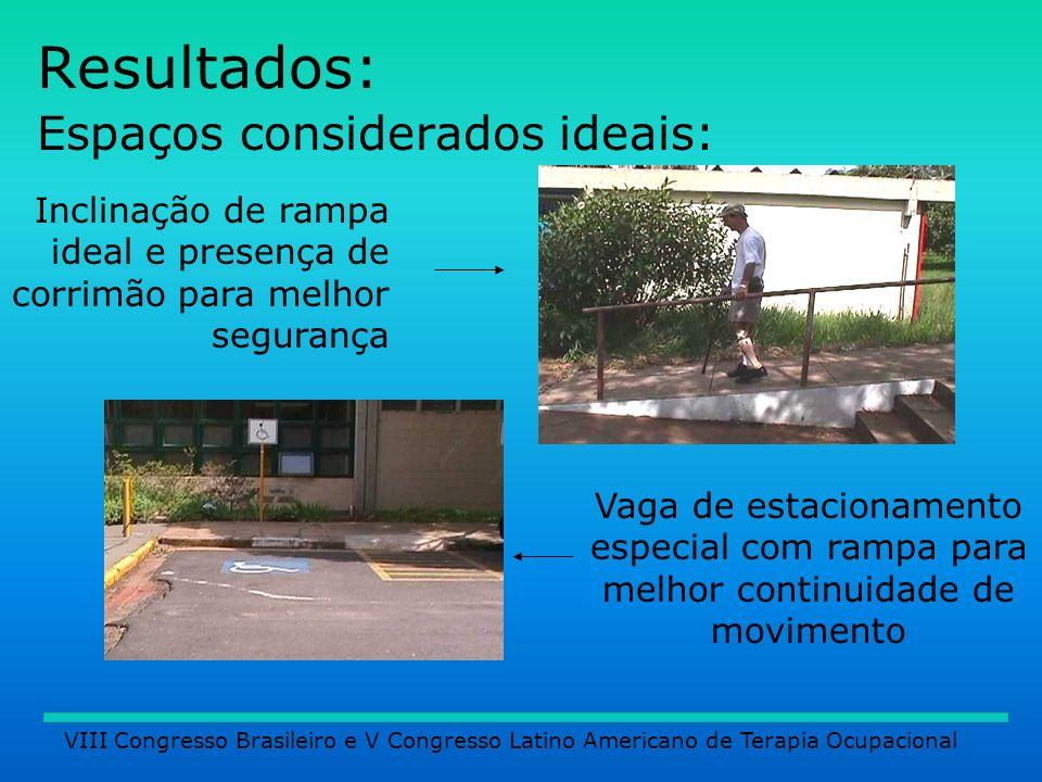 Resultados: Espaços considerados ideais: Inclinação de rampa ideal e presença de corrimão para melhor segurança Vaga de estacionamento especial com ra