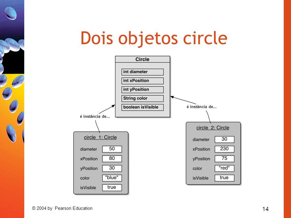 14 © 2004 by Pearson Education Dois objetos circle é instância de...