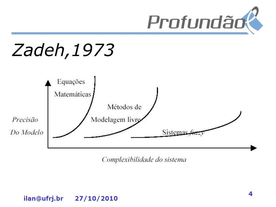 ilan@ufrj.br 27/10/2010 5 Jang & Gulley (1995) Estendendo sua justificativa aos processos complexos, utilizamos fuzzy: (a) porque a naturalidade de sua abordagem torna seus conceitos fáceis de entender; (b) porque é flexível; (c) porque é tolerante com dados imprecisos; (d) porque pode modelar as funções não-lineares da abitrariedade da complexidade; (e) porque pode ser construída com base na experiência de especialistas; (f) porque pode ser integrada às técnicas convencionais de controle; (g) porque em muitos casos, simplifica ou amplia as possibilidades e recursos dos métodos convencionais de controle; (h) porque é baseada na linguagem natural, base da comunicação humana.