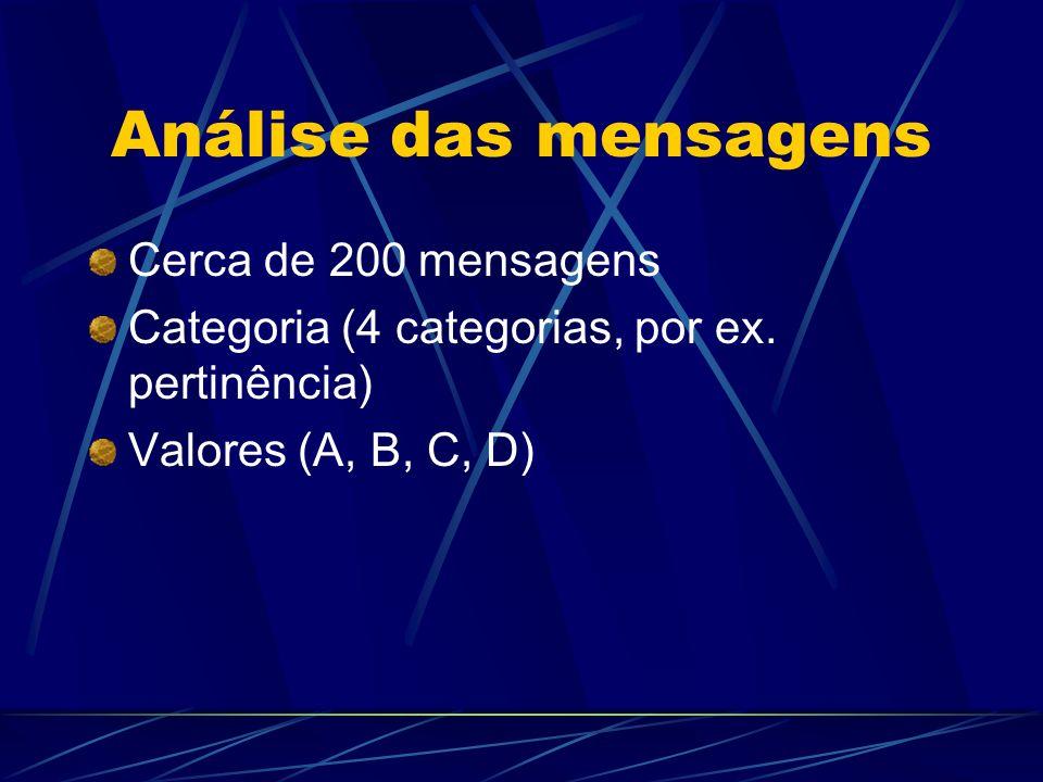 Análise das mensagens Cerca de 200 mensagens Categoria (4 categorias, por ex.