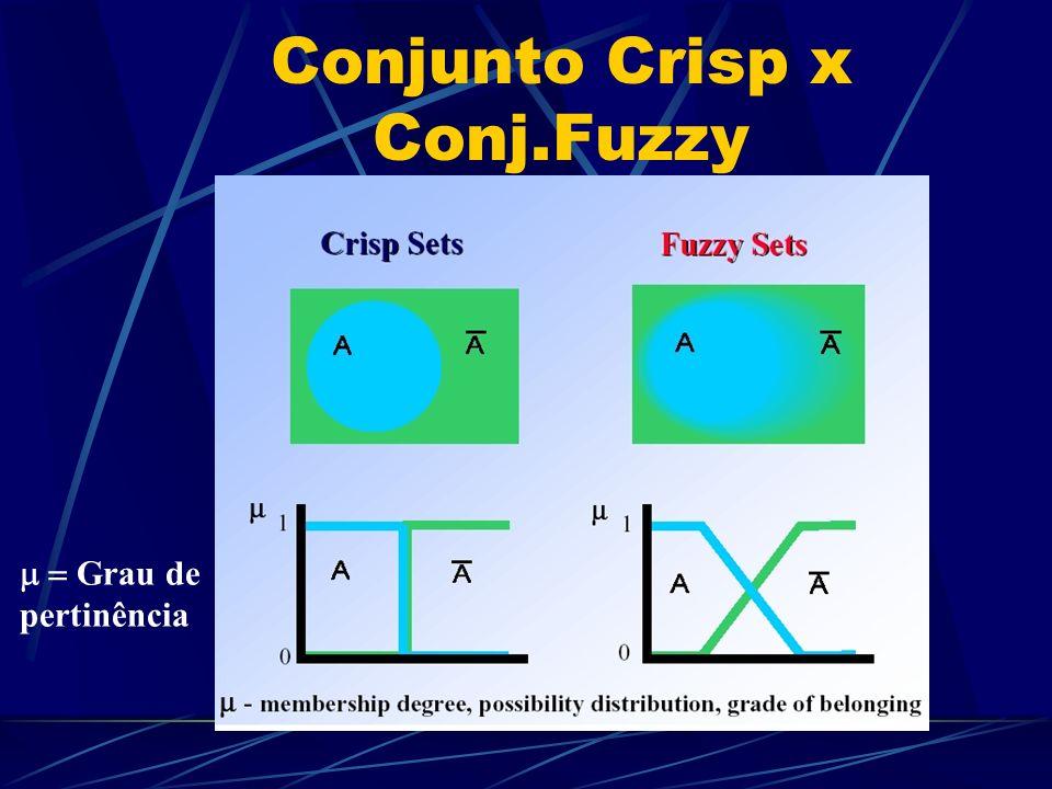 Conjunto Crisp x Conj.Fuzzy Grau de pertinência