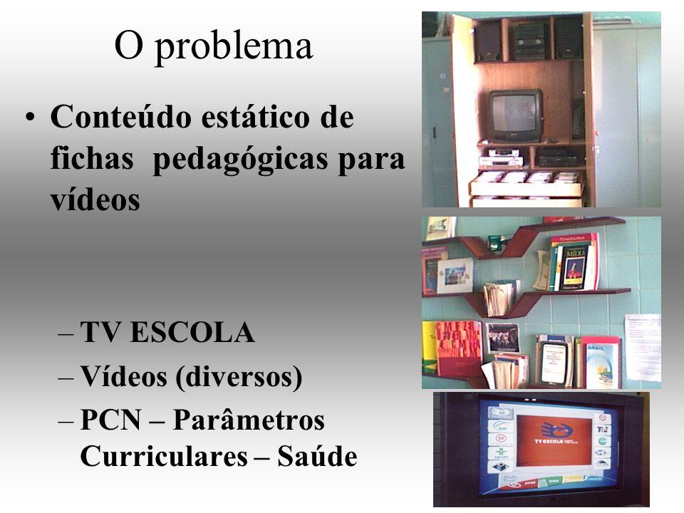 O problema Conteúdo estático de fichas pedagógicas para vídeos –TV ESCOLA –Vídeos (diversos) –PCN – Parâmetros Curriculares – Saúde