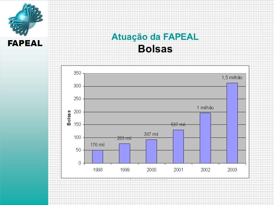 FAPEAL Atuação da FAPEAL Auxílios