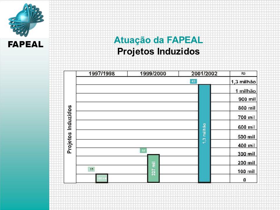 FAPEAL Atuação da FAPEAL Projetos Induzidos