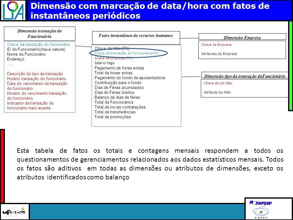 Clique para editar o título mestre Dimensão com marcação de data/hora com fatos de instantâneos periódicos Dimensão transação do Funcionário Fatos ins