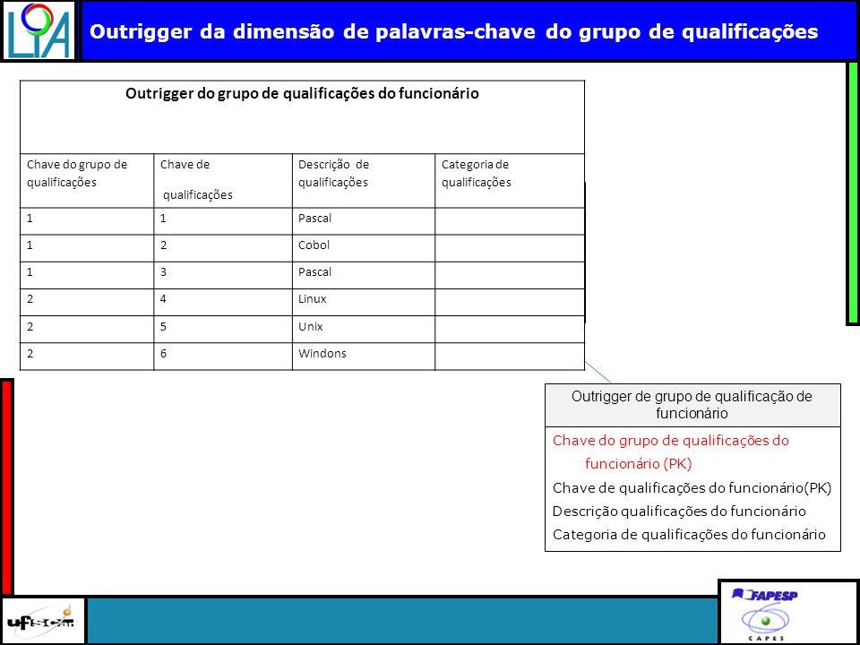 Clique para editar o título mestre Outrigger da dimensão de palavras-chave do grupo de qualificações Chave do funcionário (PK) Mais chave..... Fatos d