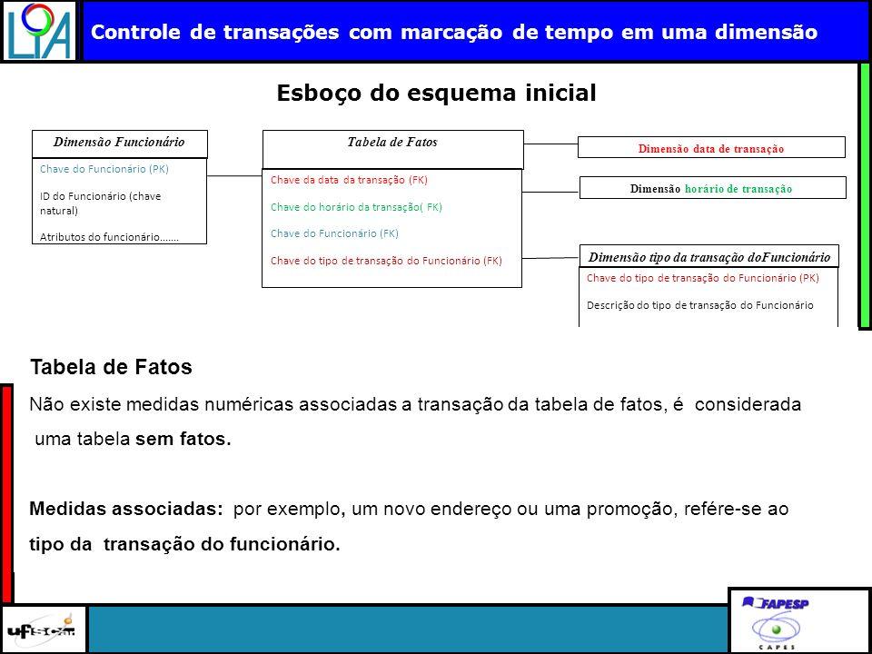 Clique para editar o título mestre Controle de transações com marcação de tempo em uma dimensão Esboço do esquema inicial Dimensão Funcionário Chave d
