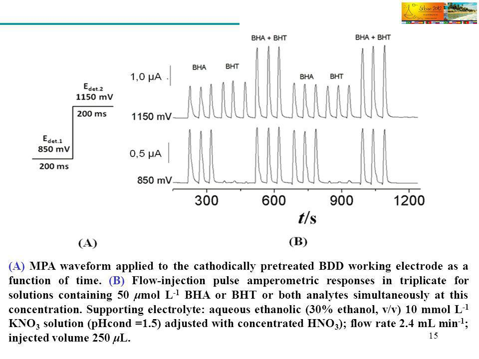 15 (A) MPA waveform applied to the cathodically pretreated BDD working electrode as a function of time. (B) Flow-injection pulse amperometric response