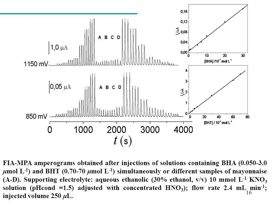 16 FIA-MPA amperograms obtained after injections of solutions containing BHA (0.050-3.0 μmol L -1 ) and BHT (0.70-70 μmol L -1 ) simultaneously or dif