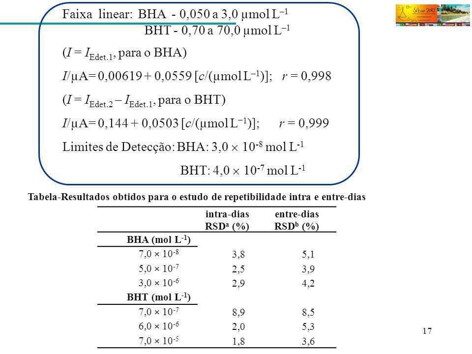 17 Tabela-Resultados obtidos para o estudo de repetibilidade intra e entre-dias Faixa linear: BHA - 0,050 a 3,0 µmol L –1 BHT - 0,70 a 70,0 µmol L –1