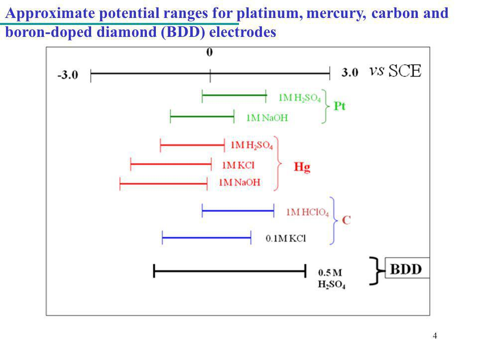 4 Approximate potential ranges for platinum, mercury, carbon and boron-doped diamond (BDD) electrodes