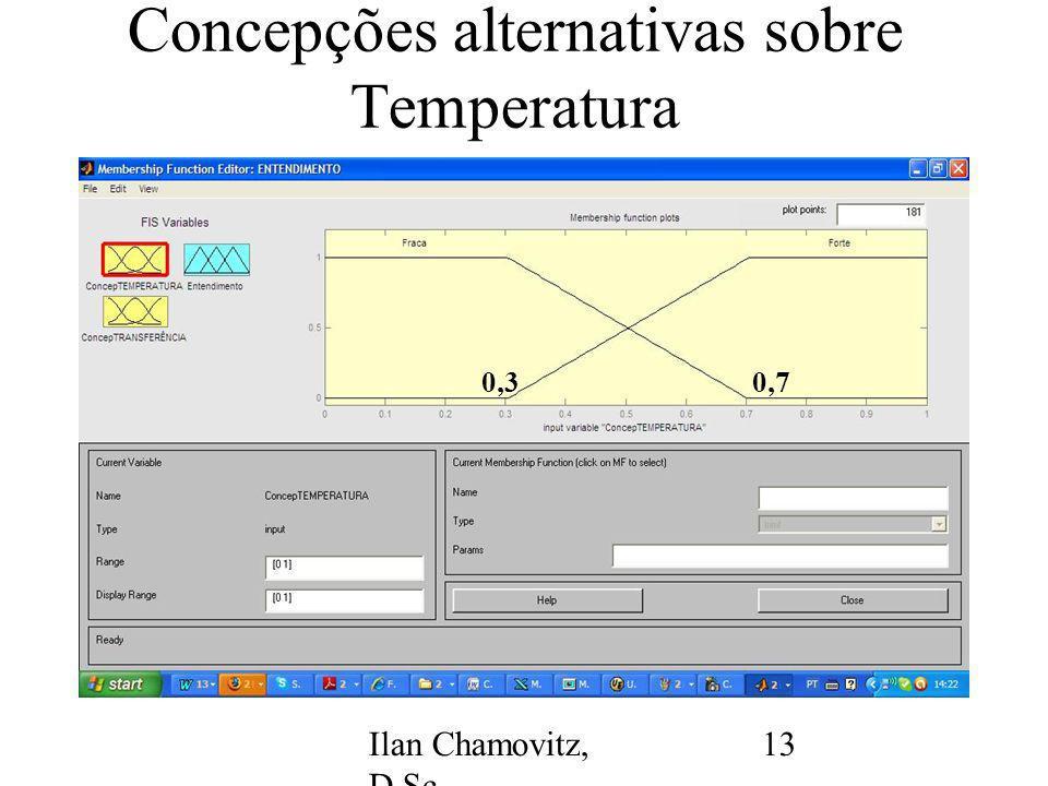 Ilan Chamovitz, D.Sc. - ilan@api.adm.br 13 Concepções alternativas sobre Temperatura 0,30,7