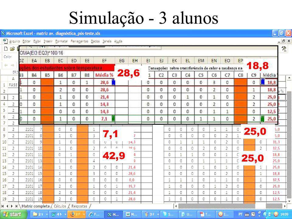Ilan Chamovitz, D.Sc. - ilan@api.adm.br 17 Simulação - 3 alunos 28,6 18,8 7,1 25,0 42,9 25,0