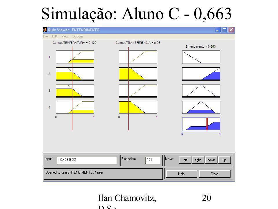 Ilan Chamovitz, D.Sc. - ilan@api.adm.br 20 Simulação: Aluno C - 0,663