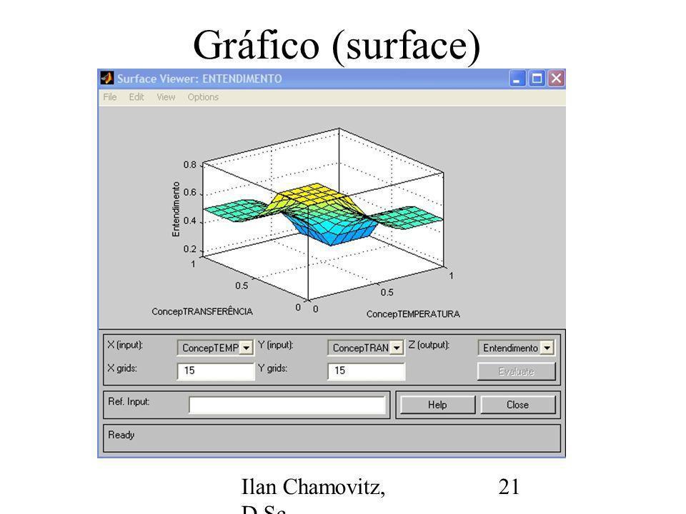 Ilan Chamovitz, D.Sc. - ilan@api.adm.br 21 Gráfico (surface)