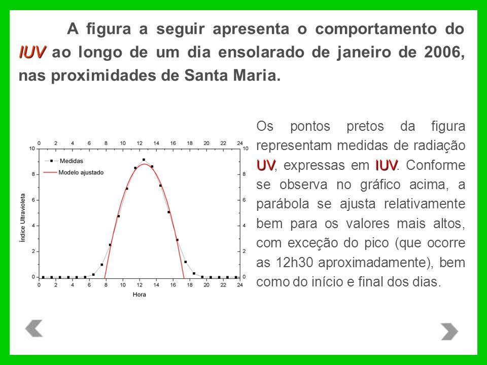 IUV A figura a seguir apresenta o comportamento do IUV ao longo de um dia ensolarado de janeiro de 2006, nas proximidades de Santa Maria. UV IUV Os po