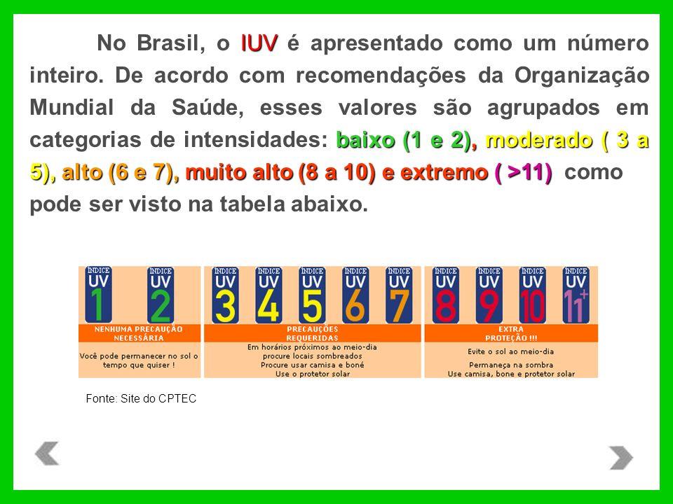 IUV baixo (1 e 2),moderado ( 3 a 5), alto (6 e 7), muito alto (8 a 10) e extremo ( >11) No Brasil, o IUV é apresentado como um número inteiro. De acor