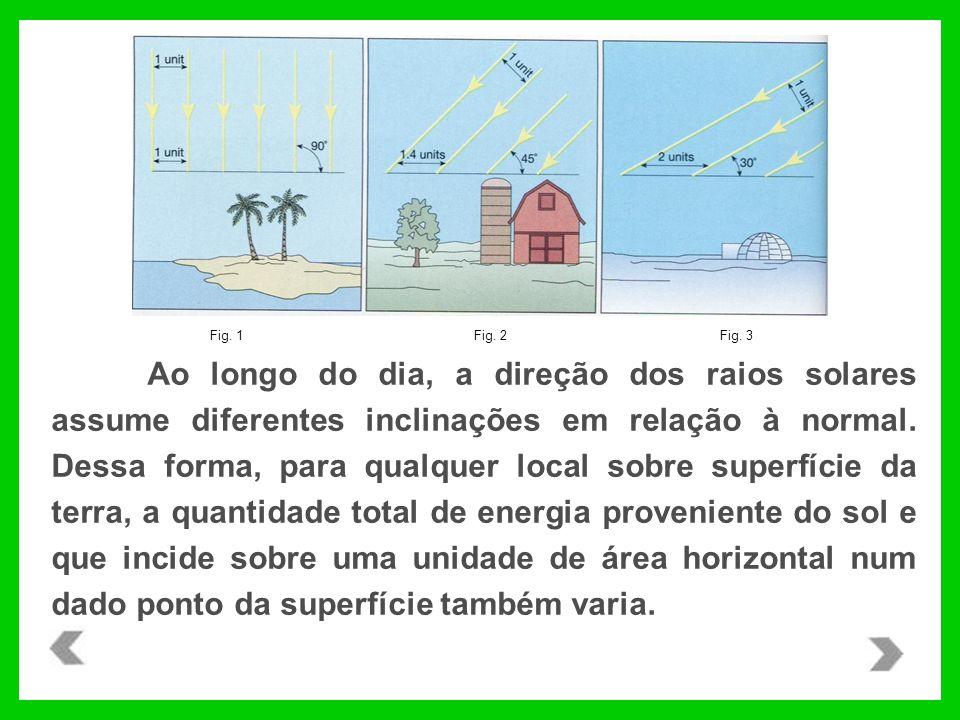 Ao longo do dia, a direção dos raios solares assume diferentes inclinações em relação à normal.