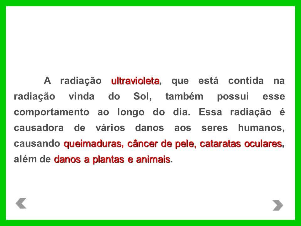 ultravioleta queimadurascâncer de pele, cataratas oculares danos a plantas e animais A radiação ultravioleta, que está contida na radiação vinda do Sol, também possui esse comportamento ao longo do dia.