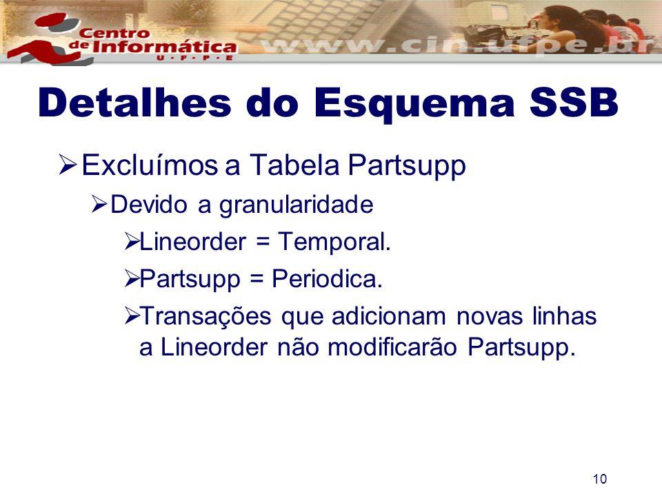 Detalhes do Esquema SSB Excluímos a Tabela Partsupp Devido a granularidade Lineorder = Temporal. Partsupp = Periodica. Transações que adicionam novas