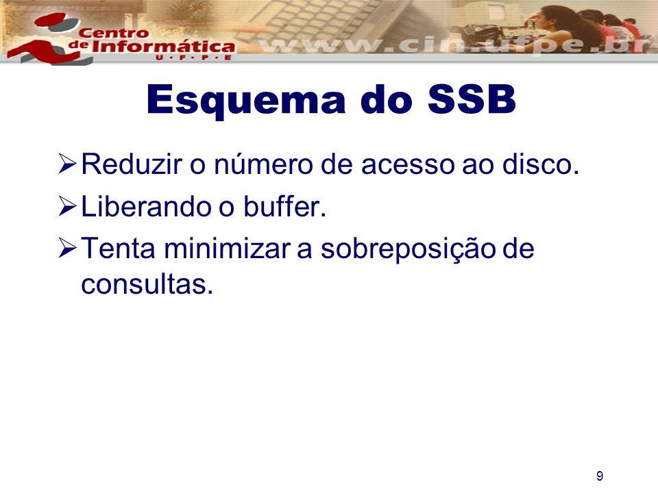 Esquema do SSB Reduzir o número de acesso ao disco. Liberando o buffer. Tenta minimizar a sobreposição de consultas. 9