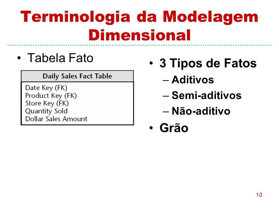 10 Terminologia da Modelagem Dimensional Tabela Fato 3 Tipos de Fatos –Aditivos –Semi-aditivos –Não-aditivo Grão