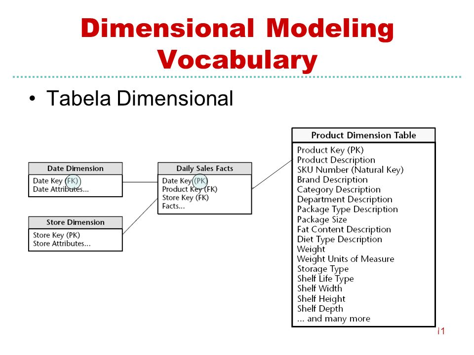 11 Tabela Dimensional Dimensional Modeling Vocabulary