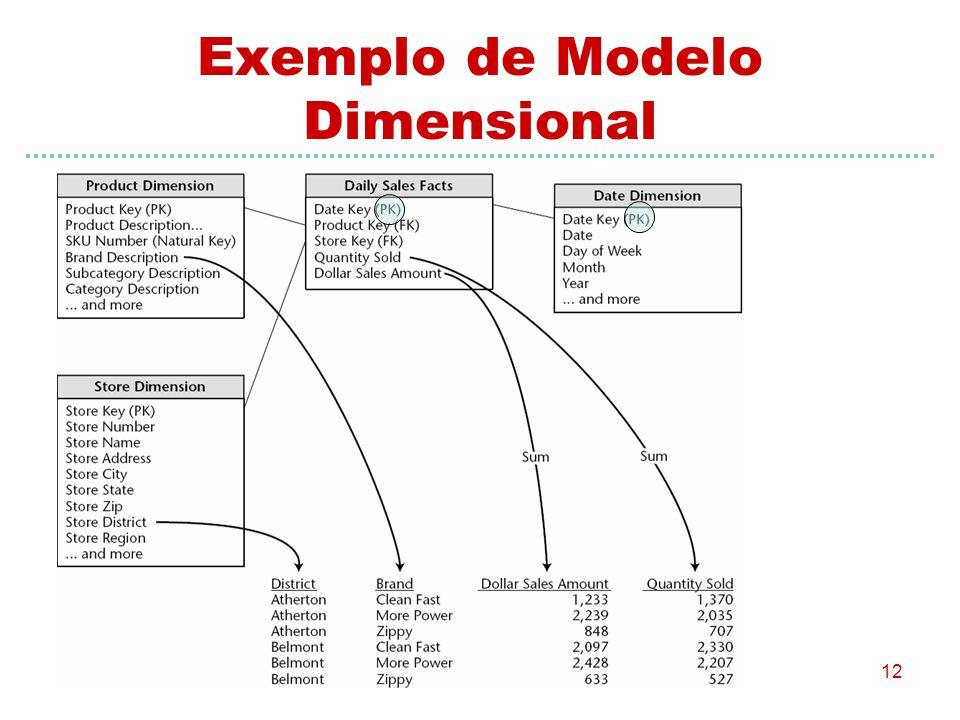 12 Exemplo de Modelo Dimensional