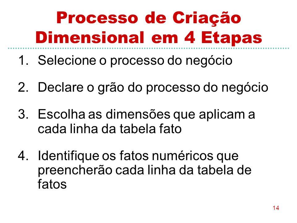 14 Processo de Criação Dimensional em 4 Etapas 1.Selecione o processo do negócio 2.Declare o grão do processo do negócio 3.Escolha as dimensões que ap