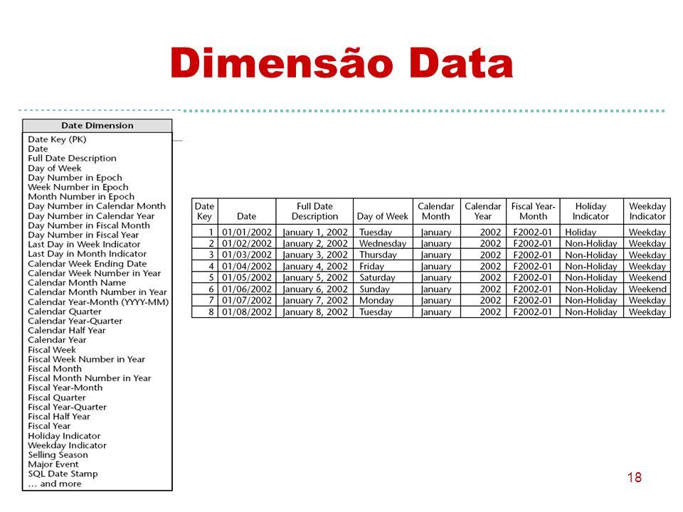 18 Dimensão Data