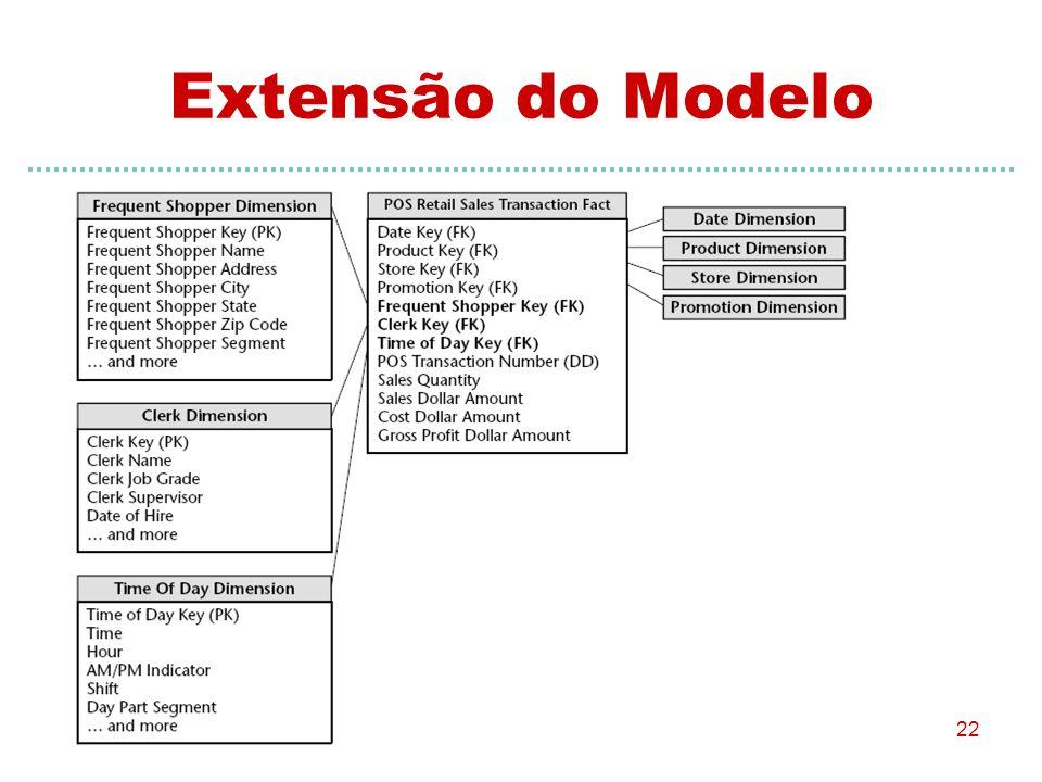 22 Extensão do Modelo