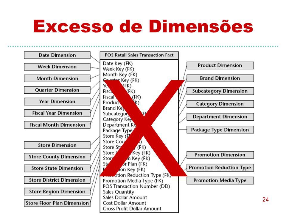 24 Excesso de Dimensões X