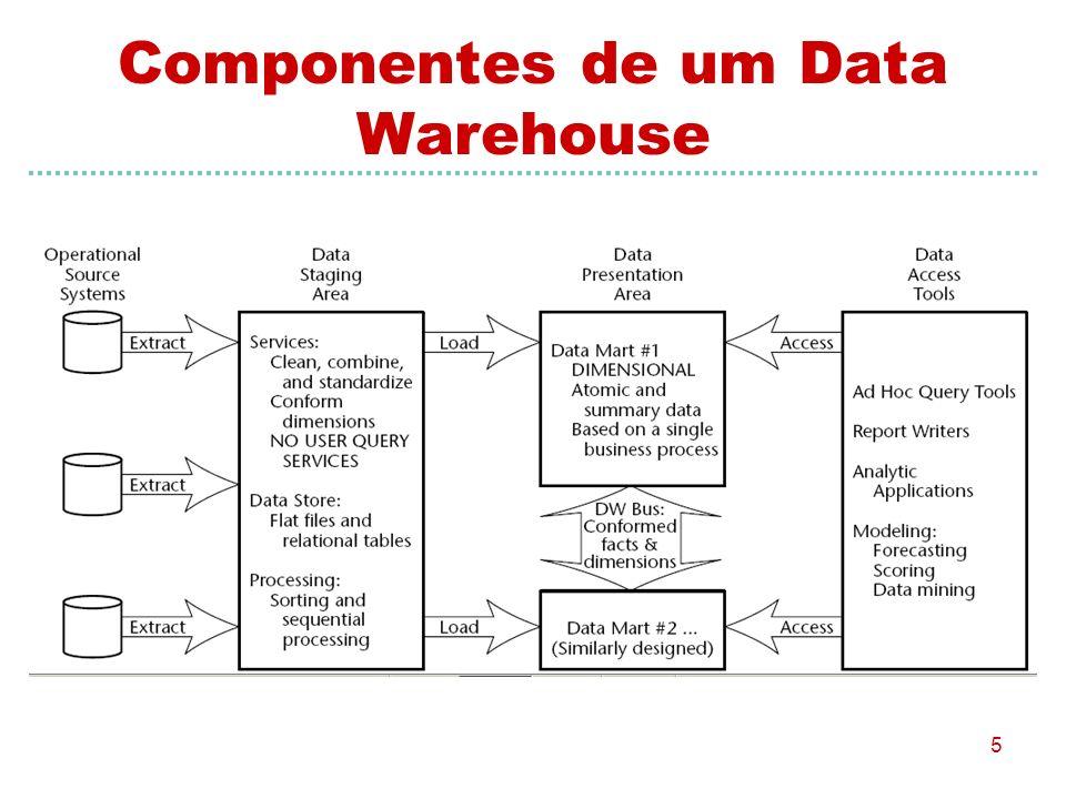5 Componentes de um Data Warehouse