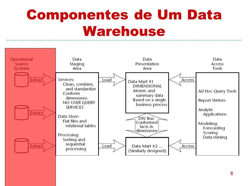 6 Componentes de Um Data Warehouse