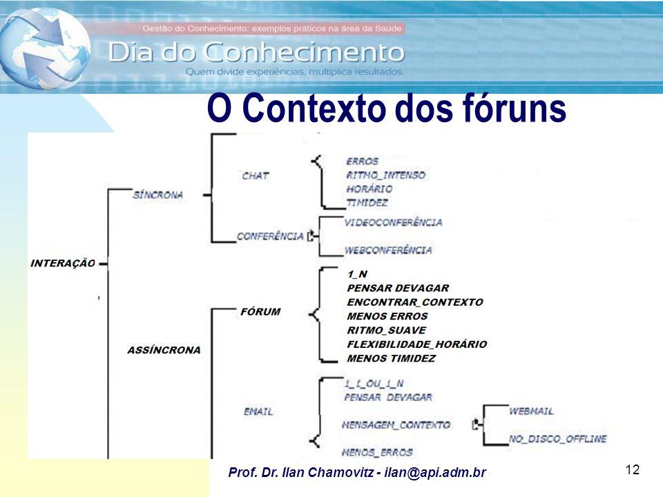 28/6/2011 Utilização de Fóruns para apoio ao desenvolvimento e implantação de software Prof. Dr. Ilan Chamovitz - ilan@api.adm.br 12 O Contexto dos fó