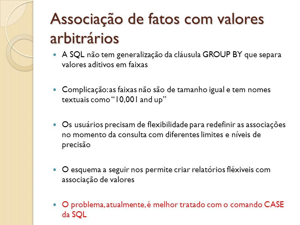 Associação de fatos com valores arbitrários A SQL não tem generalização da cláusula GROUP BY que separa valores aditivos em faixas Complicação: as fai