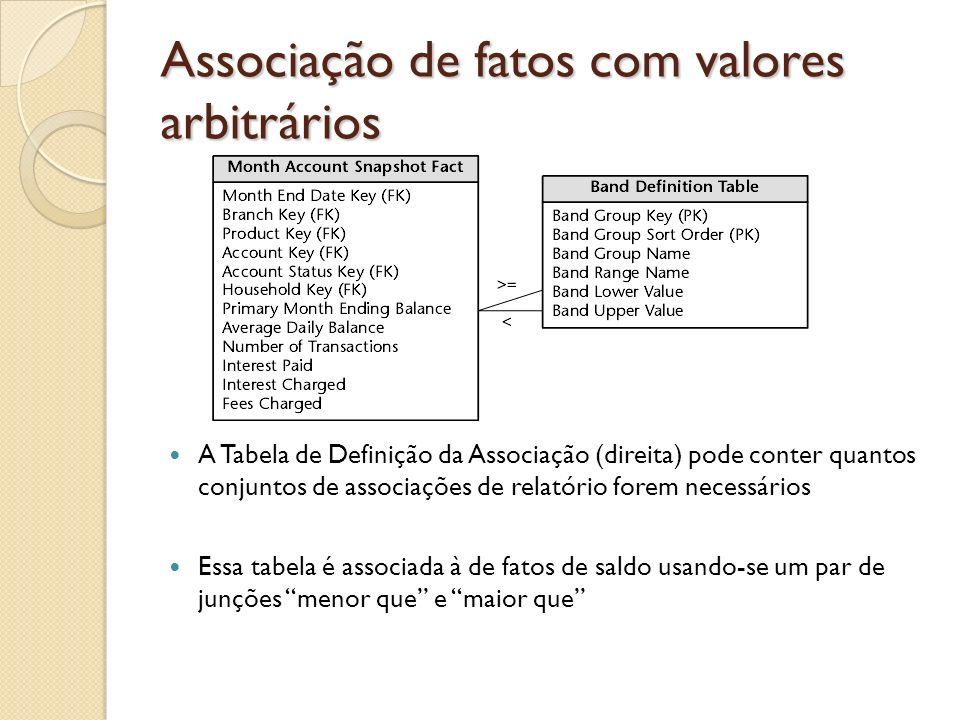 Associação de fatos com valores arbitrários A Tabela de Definição da Associação (direita) pode conter quantos conjuntos de associações de relatório fo