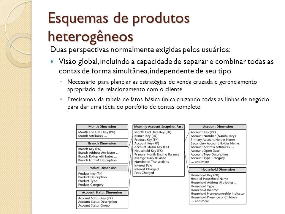 Esquemas de produtos heterogêneos Duas perspectivas normalmente exigidas pelos usuários: Visão global, incluindo a capacidade de separar e combinar to