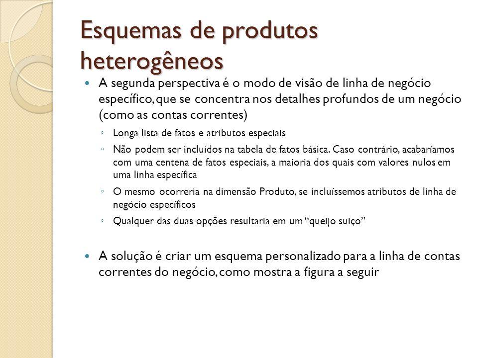 Esquemas de produtos heterogêneos A segunda perspectiva é o modo de visão de linha de negócio específico, que se concentra nos detalhes profundos de u