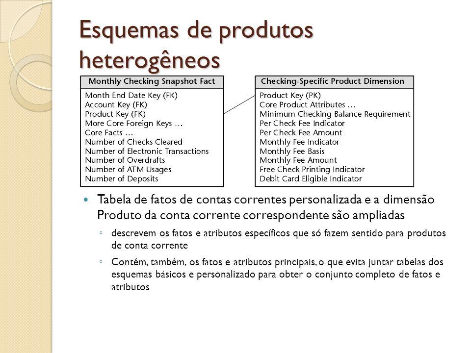 Esquemas de produtos heterogêneos Tabela de fatos de contas correntes personalizada e a dimensão Produto da conta corrente correspondente são ampliada