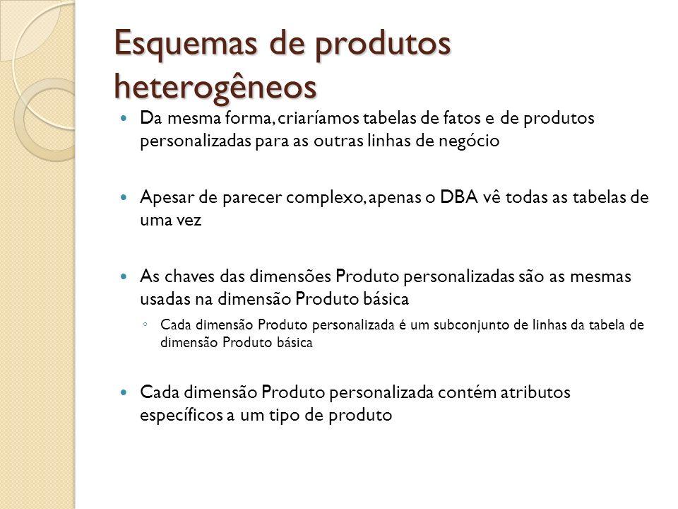 Esquemas de produtos heterogêneos Da mesma forma, criaríamos tabelas de fatos e de produtos personalizadas para as outras linhas de negócio Apesar de