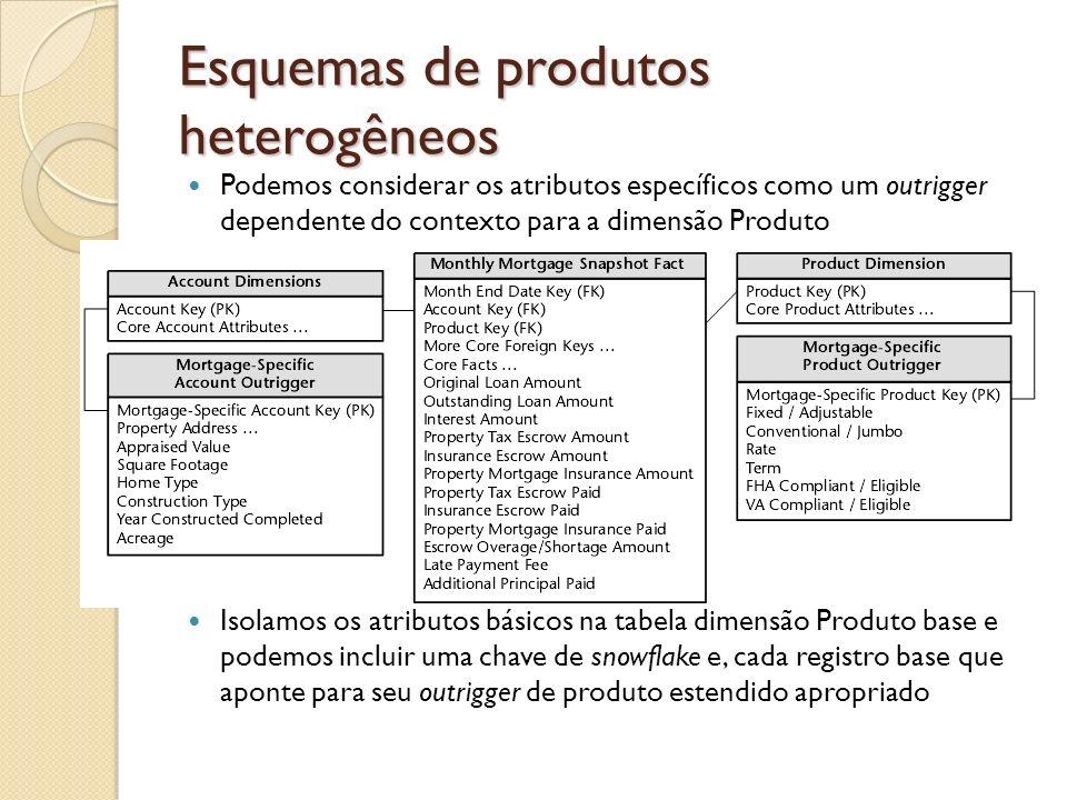 Esquemas de produtos heterogêneos Podemos considerar os atributos específicos como um outrigger dependente do contexto para a dimensão Produto Isolamo
