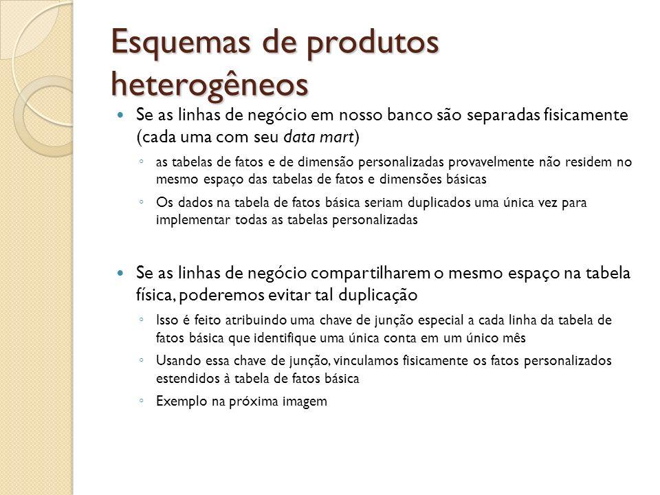 Esquemas de produtos heterogêneos Se as linhas de negócio em nosso banco são separadas fisicamente (cada uma com seu data mart) as tabelas de fatos e