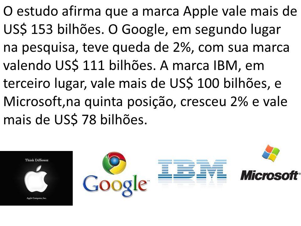 O estudo afirma que a marca Apple vale mais de US$ 153 bilhões. O Google, em segundo lugar na pesquisa, teve queda de 2%, com sua marca valendo US$ 11