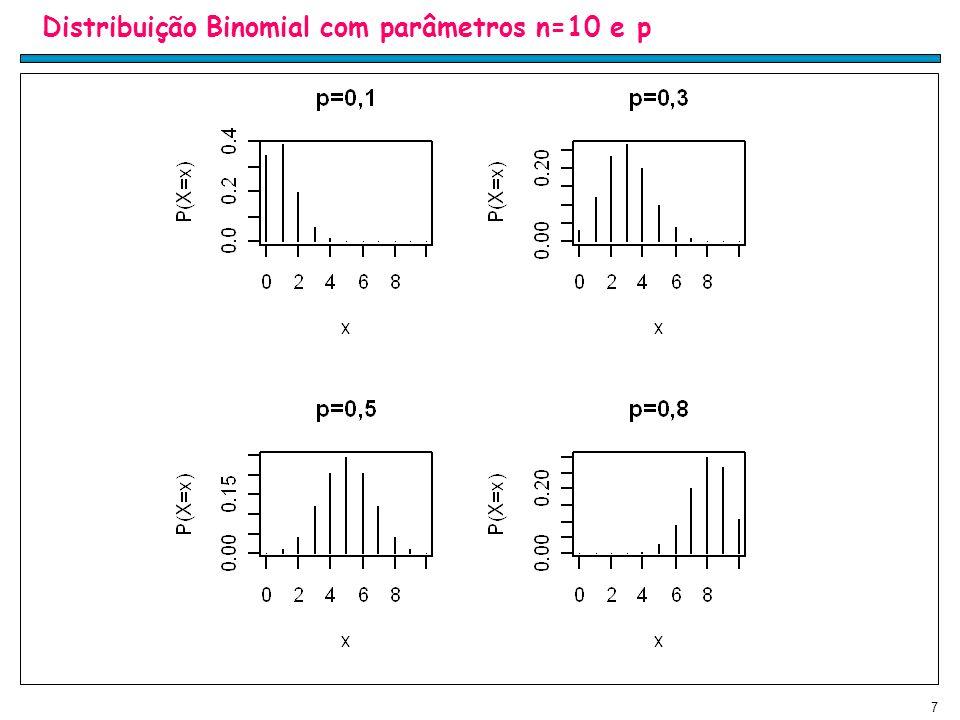 7 Distribuição Binomial com parâmetros n=10 e p