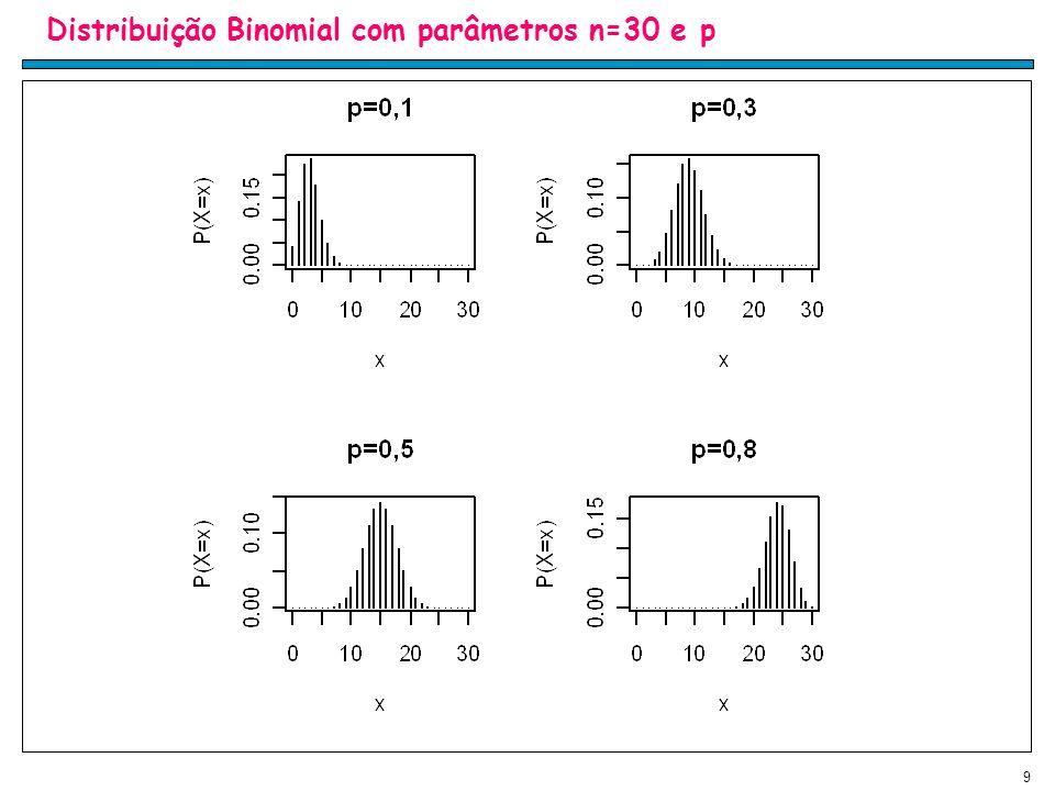 9 Distribuição Binomial com parâmetros n=30 e p