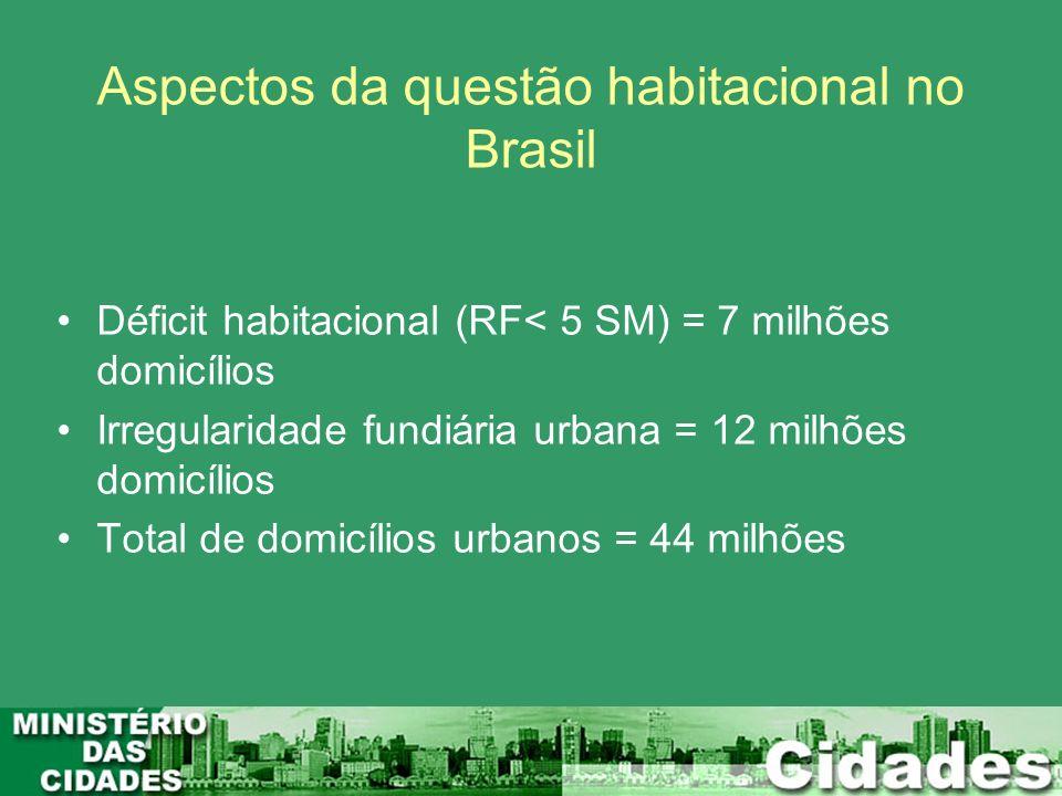 Déficit habitacional (RF< 5 SM) = 7 milhões domicílios Irregularidade fundiária urbana = 12 milhões domicílios Total de domicílios urbanos = 44 milhõe